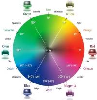 เครื่องมือเลือกสีสำหรับนำไปใช้ในการออกแบบเว็บ (color tool for webdesign)